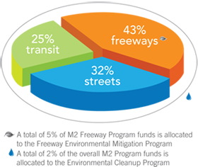 43 percent: Freeway construction 32 percent: Streets and roads 25 percent: Transit, mainly to operate and expand Metrolink